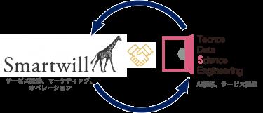 スマートウィルとTDSE、デジタル接客AIプラットフォームの共同開発契約を締結