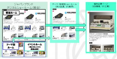 海外企業との商談がオンラインで出来るデジタルショールームを開発
