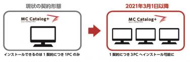 多言語ユニバーサル情報配信ツール「MCCatalog+」の専用ツールがマルチライセンス化